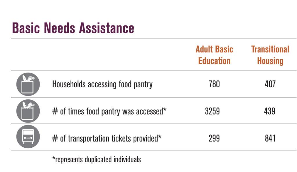 FY13 Basic Needs Chart