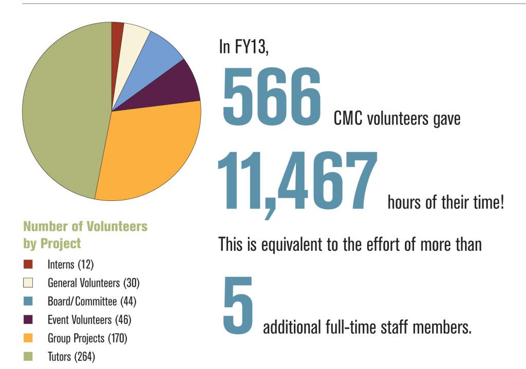 AR13 Volunteer Overview
